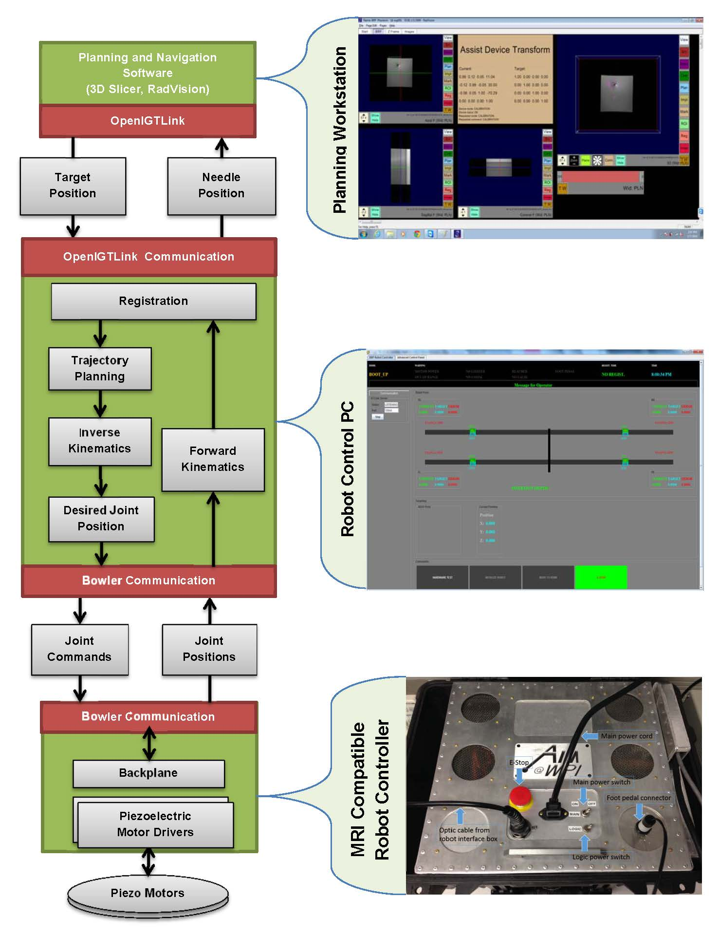 Clinically Focused Mri Robot Control Architecture Wpi Automation